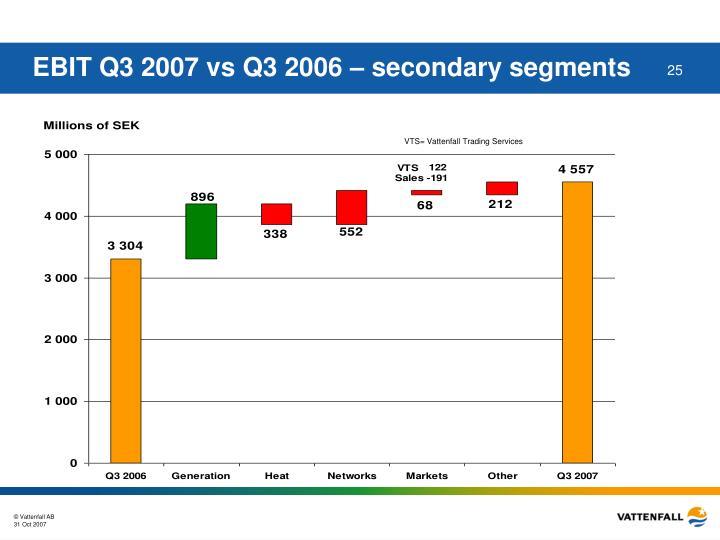 EBIT Q3 2007 vs Q3 2006 – secondary segments