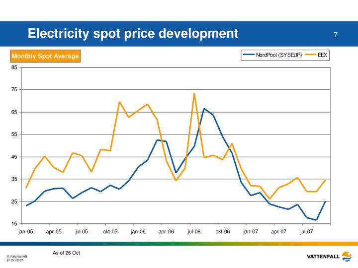 Electricity spot price development