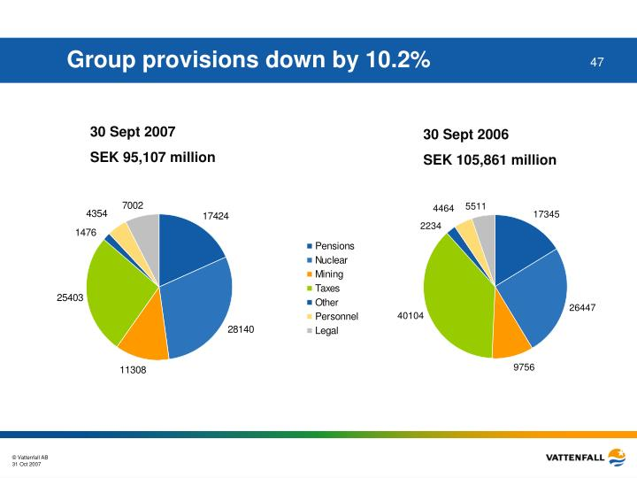 Group provisions down by 10.2%