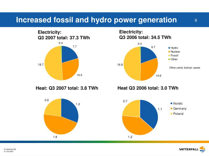 Increased fossil and hydro power generation