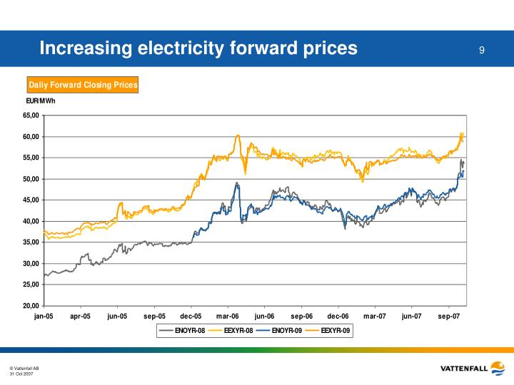 Increasing electricity forward prices