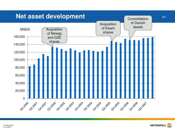 Net asset development