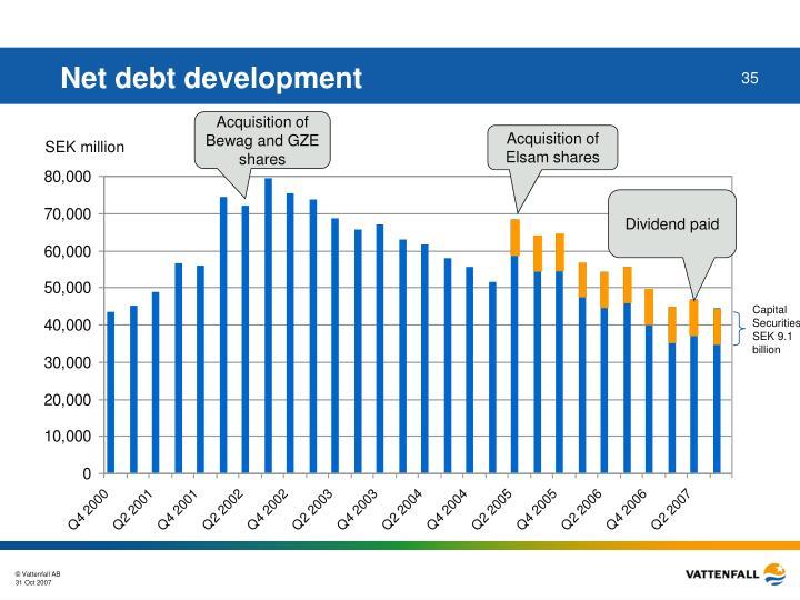 Net debt development