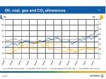 oil coal gas and co 2 allowances
