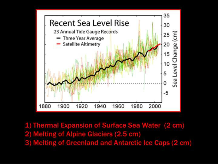 Thermal Expansion of Surface Sea Water  (2 cm)