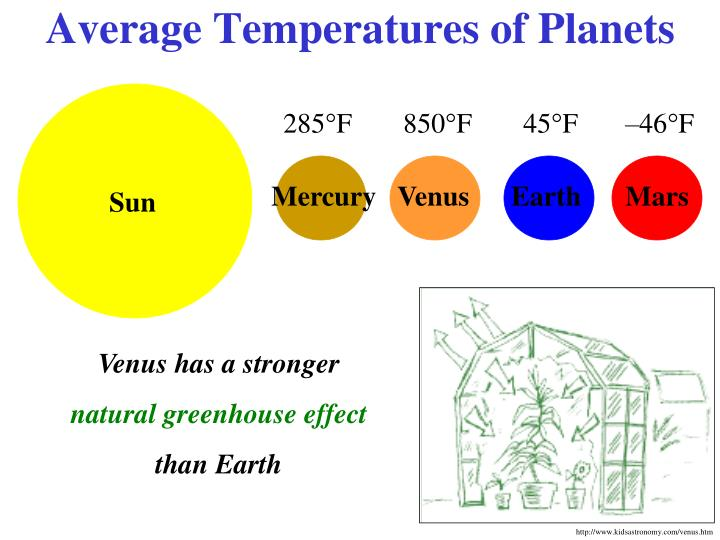 Average Temperatures of Planets