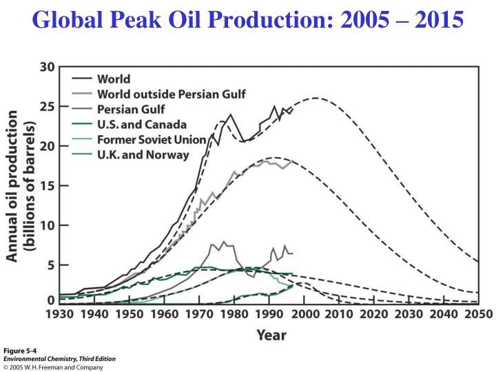 Global Peak Oil Production: 2005 – 2015
