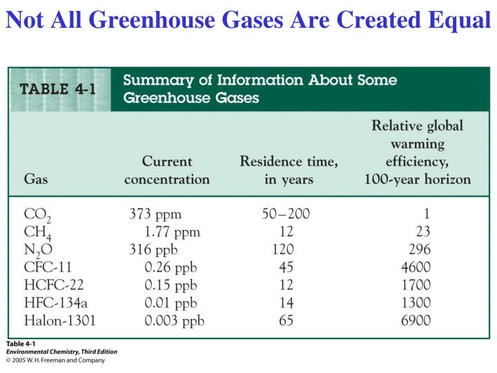Not All Greenhouse Gases Are Created Equal