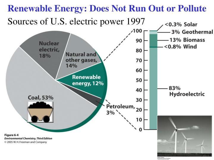 Renewable Energy: Does Not Run Out or Pollute