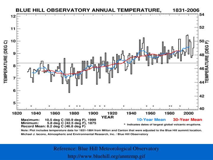 Reference: Blue Hill Meteorological Observatory