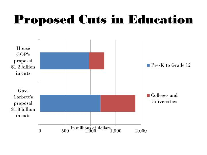 Proposed cuts in education