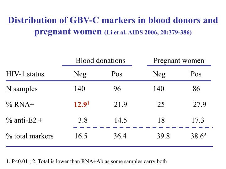Distribution of GBV-C markers in blood donors and pregnant women