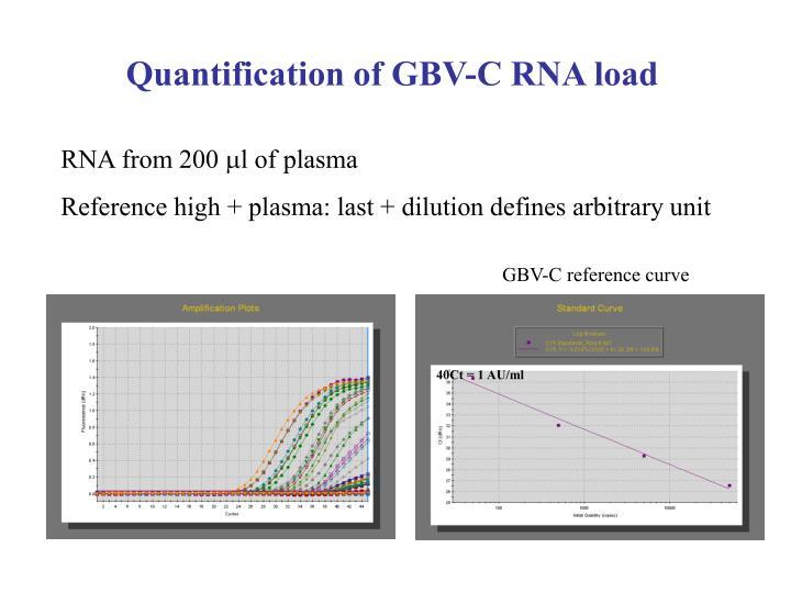 Quantification of GBV-C RNA load