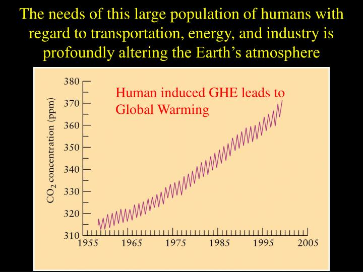 The needs of this large population of humans with regard to transportation, energy, and industry is profoundly altering the Earth's atmosphere