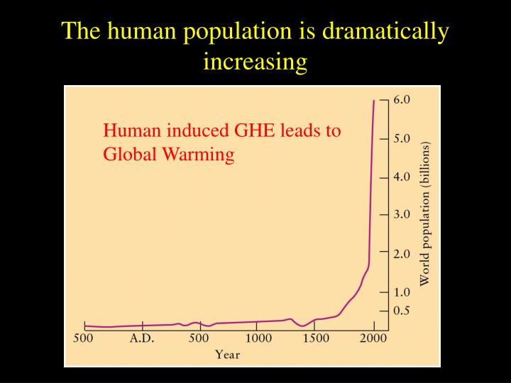The human population is dramatically increasing