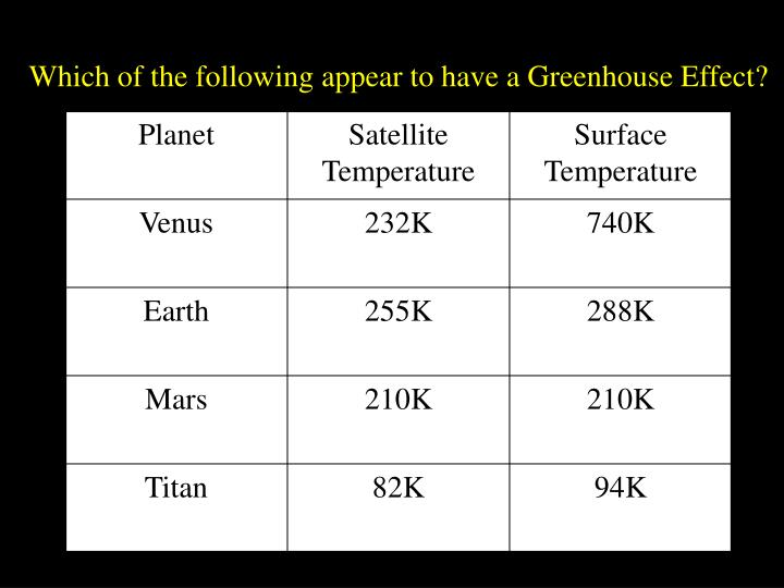 Which of the following appear to have a Greenhouse Effect?