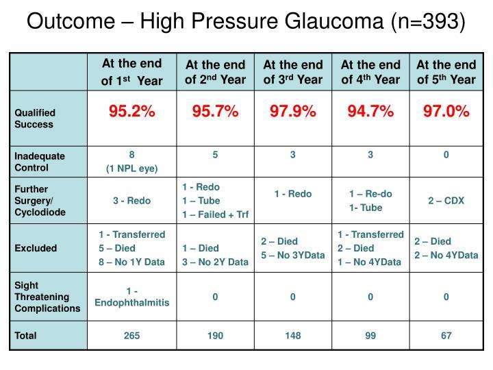 Outcome – High Pressure Glaucoma (n=393)