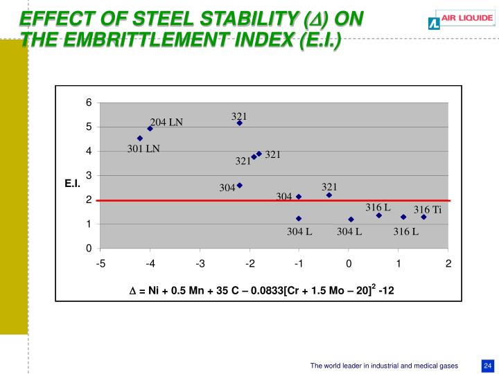EFFECT OF STEEL STABILITY (