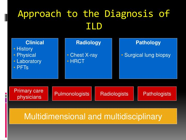 Approach to the Diagnosis of ILD