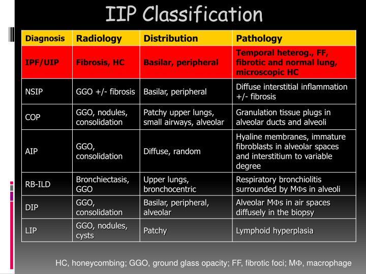 IIP Classification