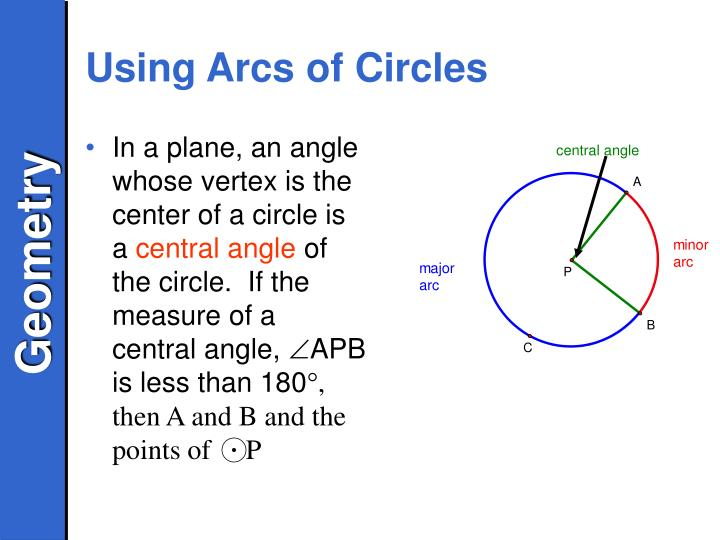 In a plane, an angle whose vertex is the center of a circle is a