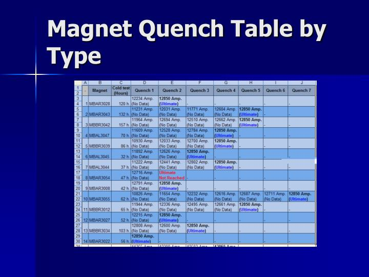 Magnet Quench Table by Type