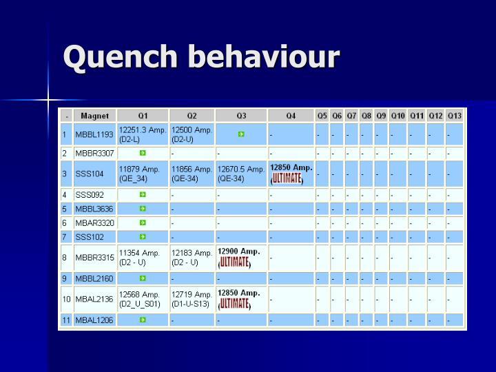 Quench behaviour