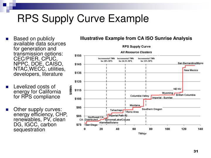 RPS Supply Curve Example