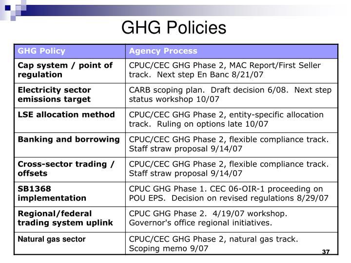 GHG Policies