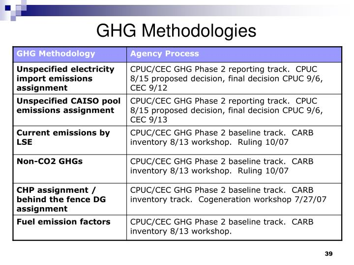 GHG Methodologies