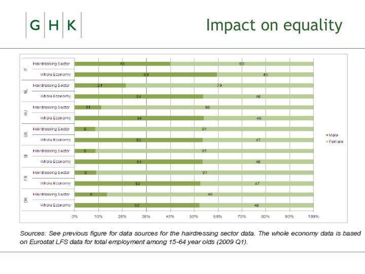 Impact on equality