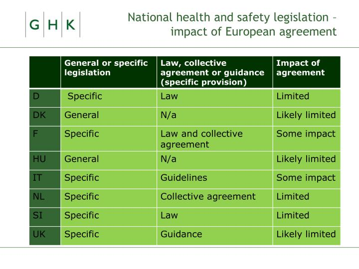 National health and safety legislation – impact of European agreement