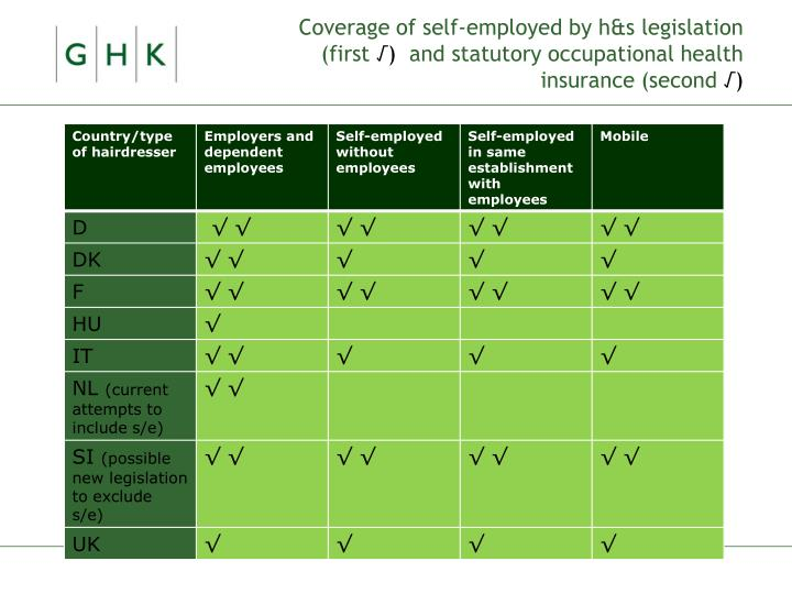 Coverage of self-employed by