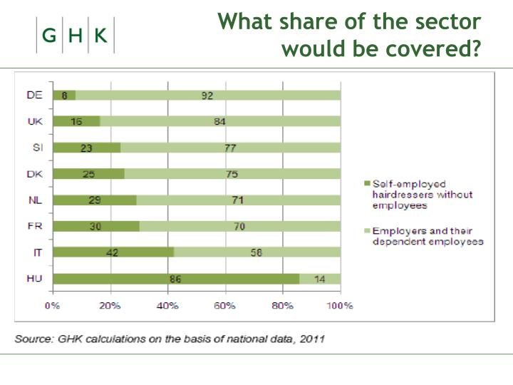 What share of the sector would be covered?