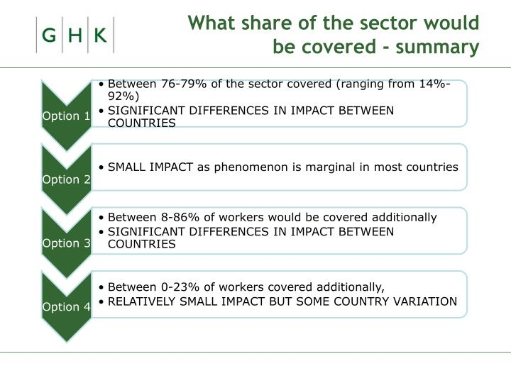 What share of the sector would be covered - summary