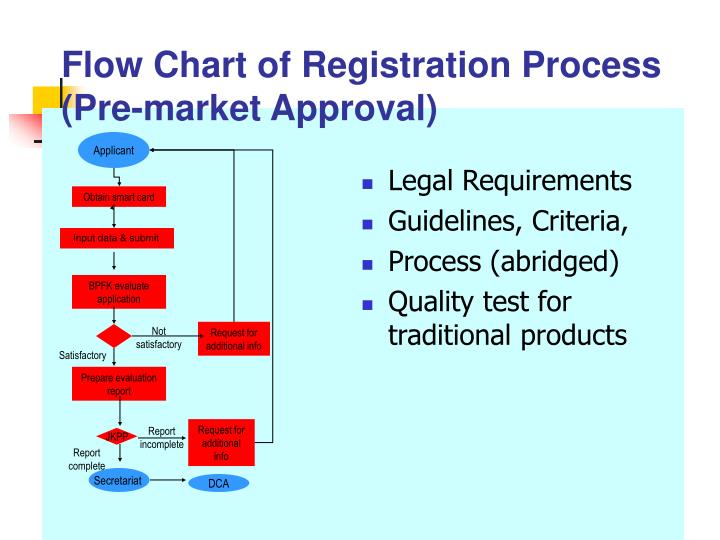 Legal Requirements