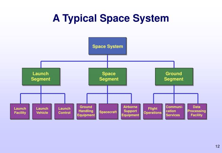 A Typical Space System