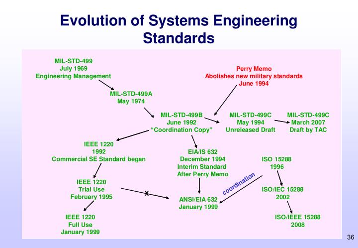 Evolution of Systems Engineering Standards