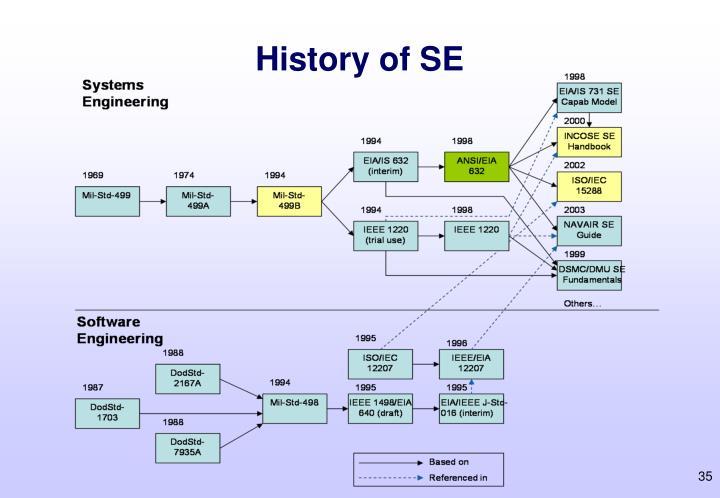 History of SE
