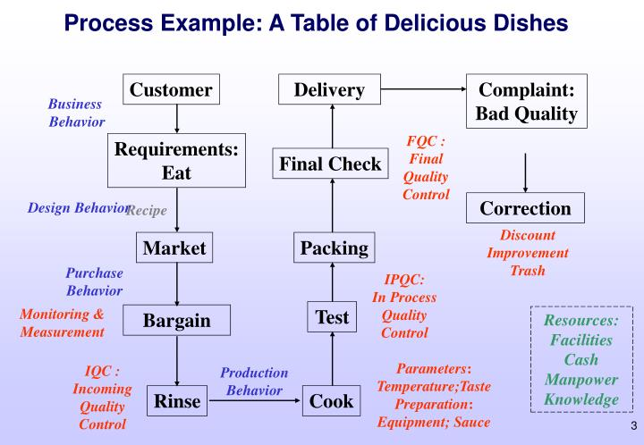 Process Example: A Table of Delicious Dishes