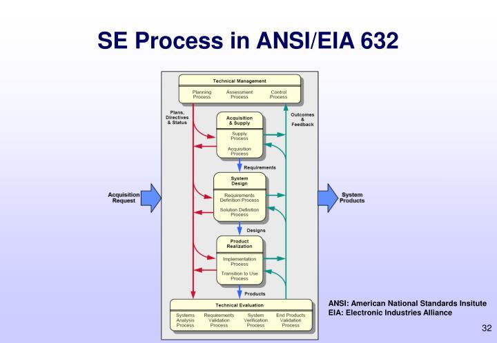SE Process in ANSI/EIA 632