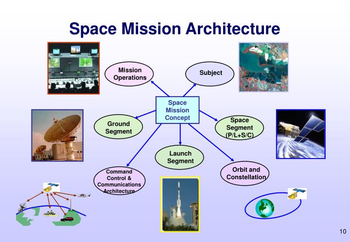 Space Mission Architecture