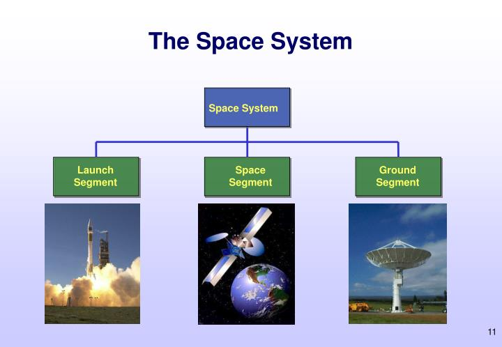 The Space System