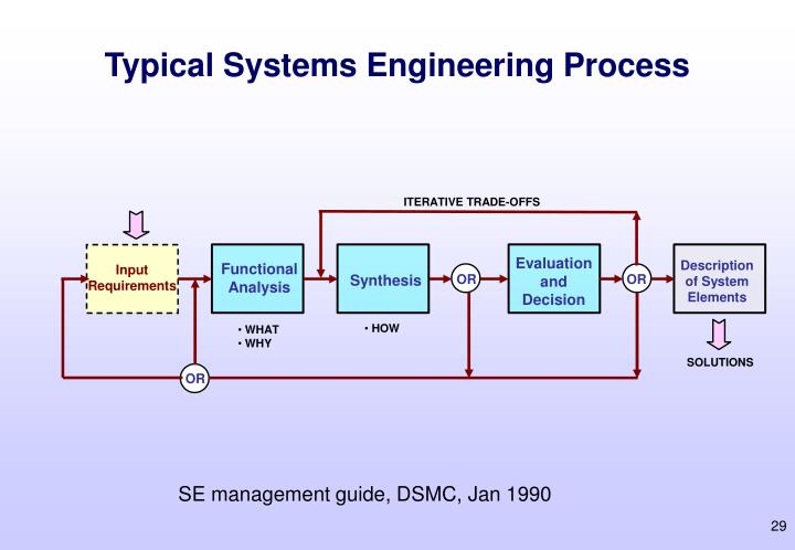 Typical Systems Engineering Process