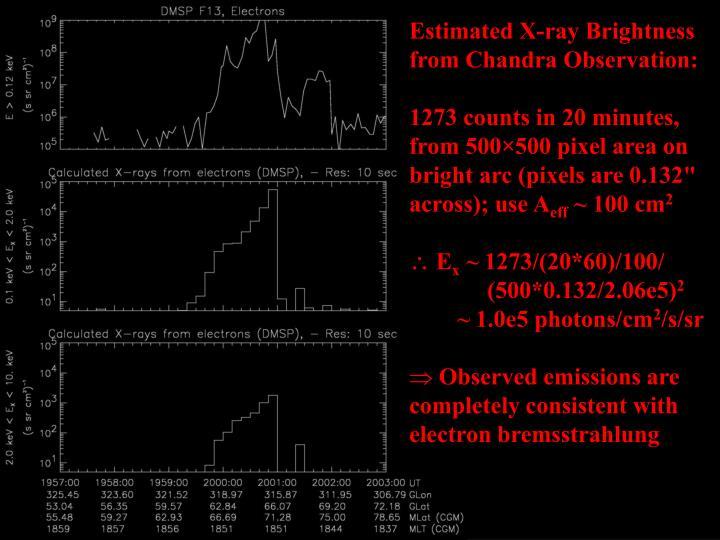 Estimated X-ray Brightness