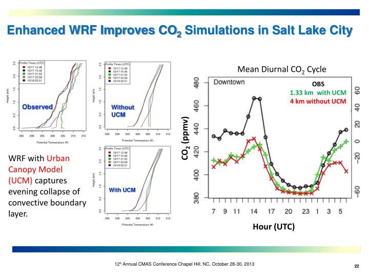Enhanced WRF Improves CO