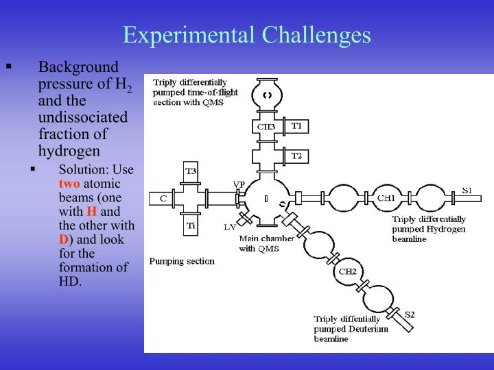 Experimental Challenges