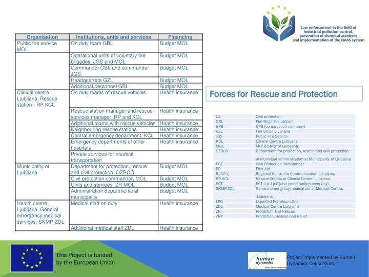 Forces for Rescue and Protection