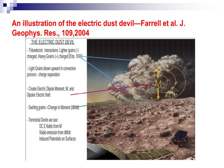 An illustration of the electric dust devil—Farrell et al. J. Geophys. Res., 109,2004