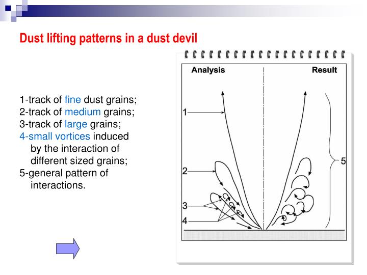 Dust lifting patterns in a dust devil